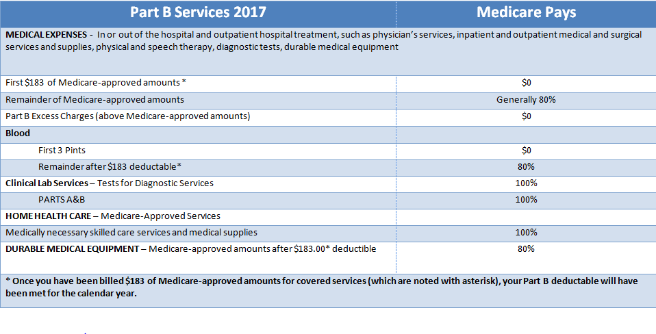 Medicare Part B covered services