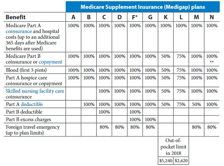 Medicare Supplement chart 2018