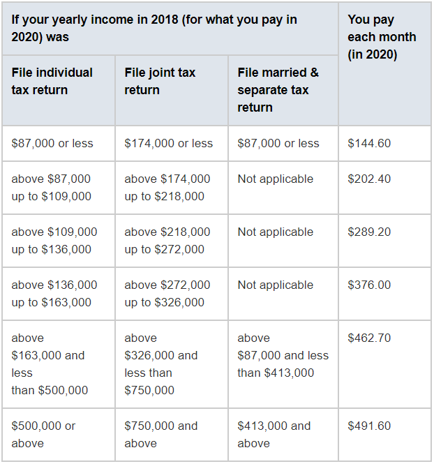 2020 Medicare chart for high income earners