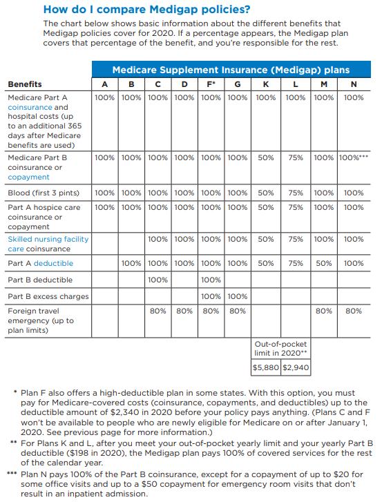 Medigap compairison chart for 2020